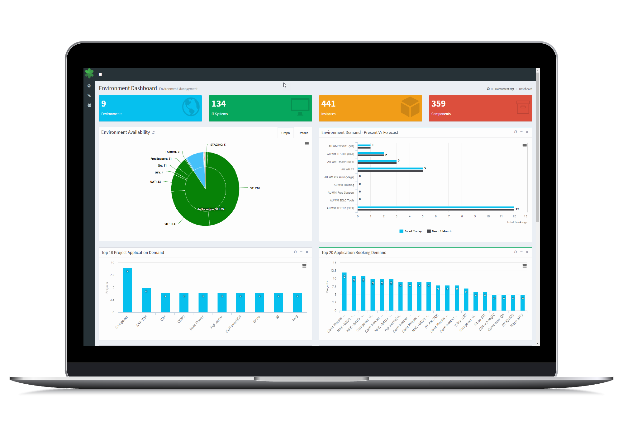 Enov8 Test Environment Management Executive Dashboard