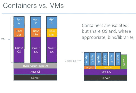 Containers versus VMs