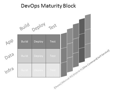 DevOps Maturity Block