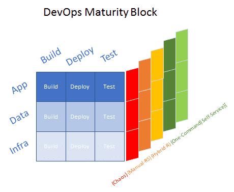 DevOps Cube