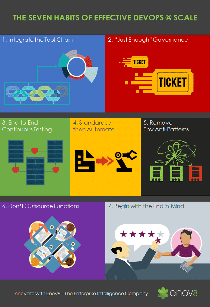Infographic DEVOPS @ SCALE