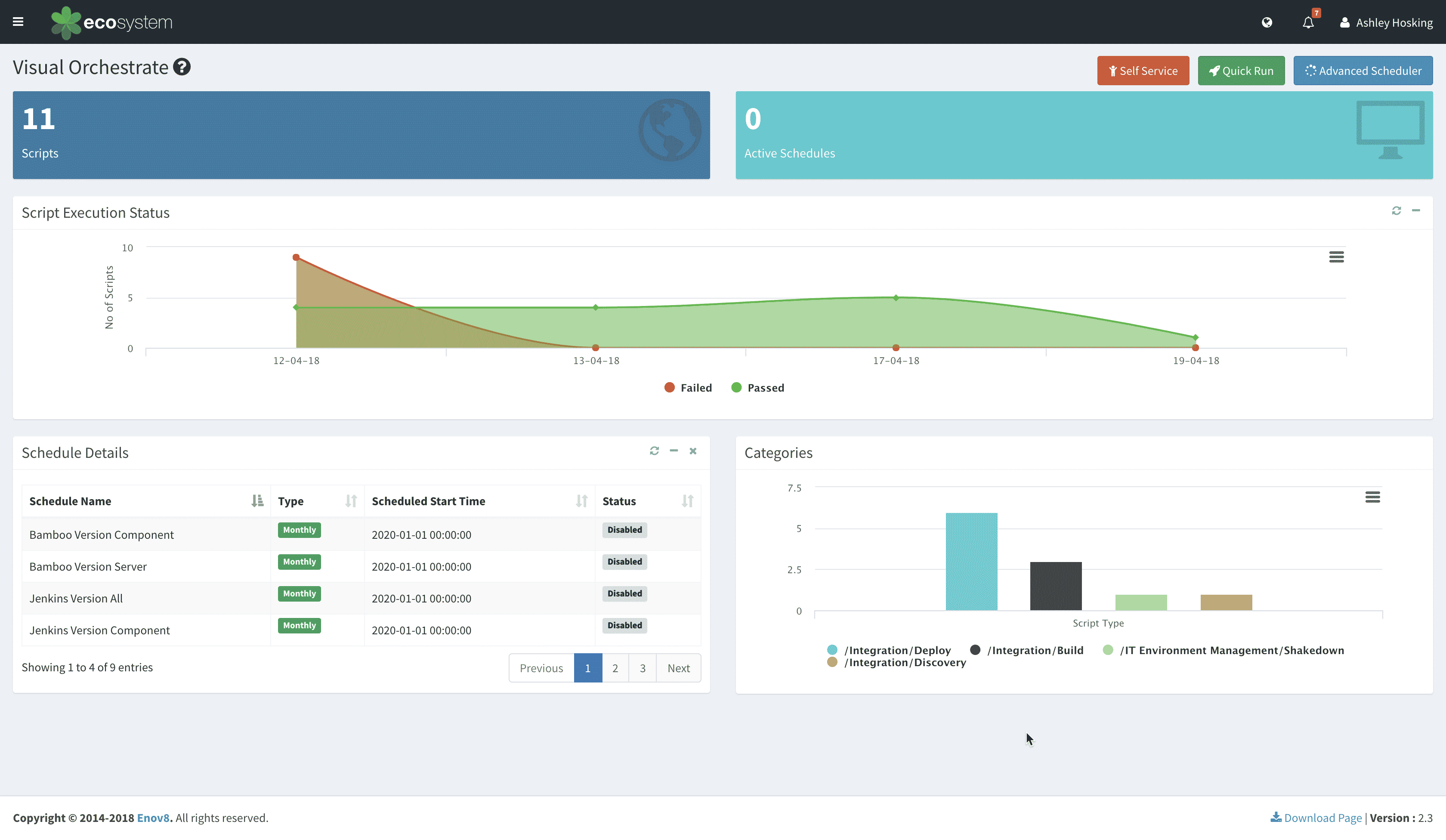 Enov8's Ecosystem System DevOps Dashboard Screenshot