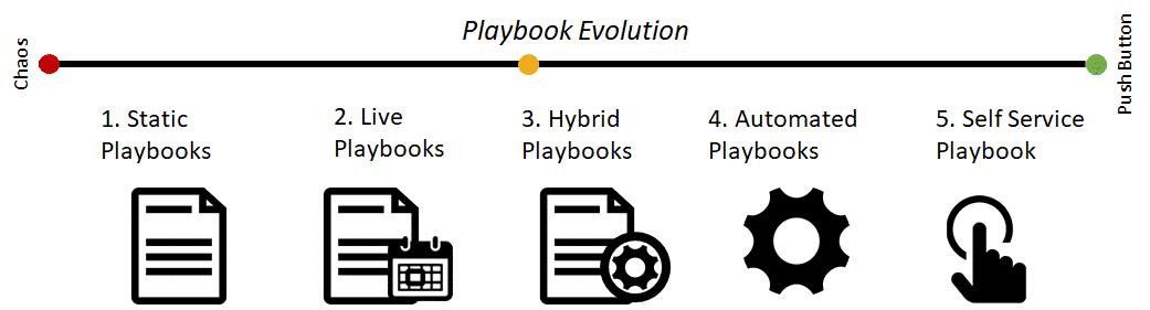 Cloud Playbook Maturity