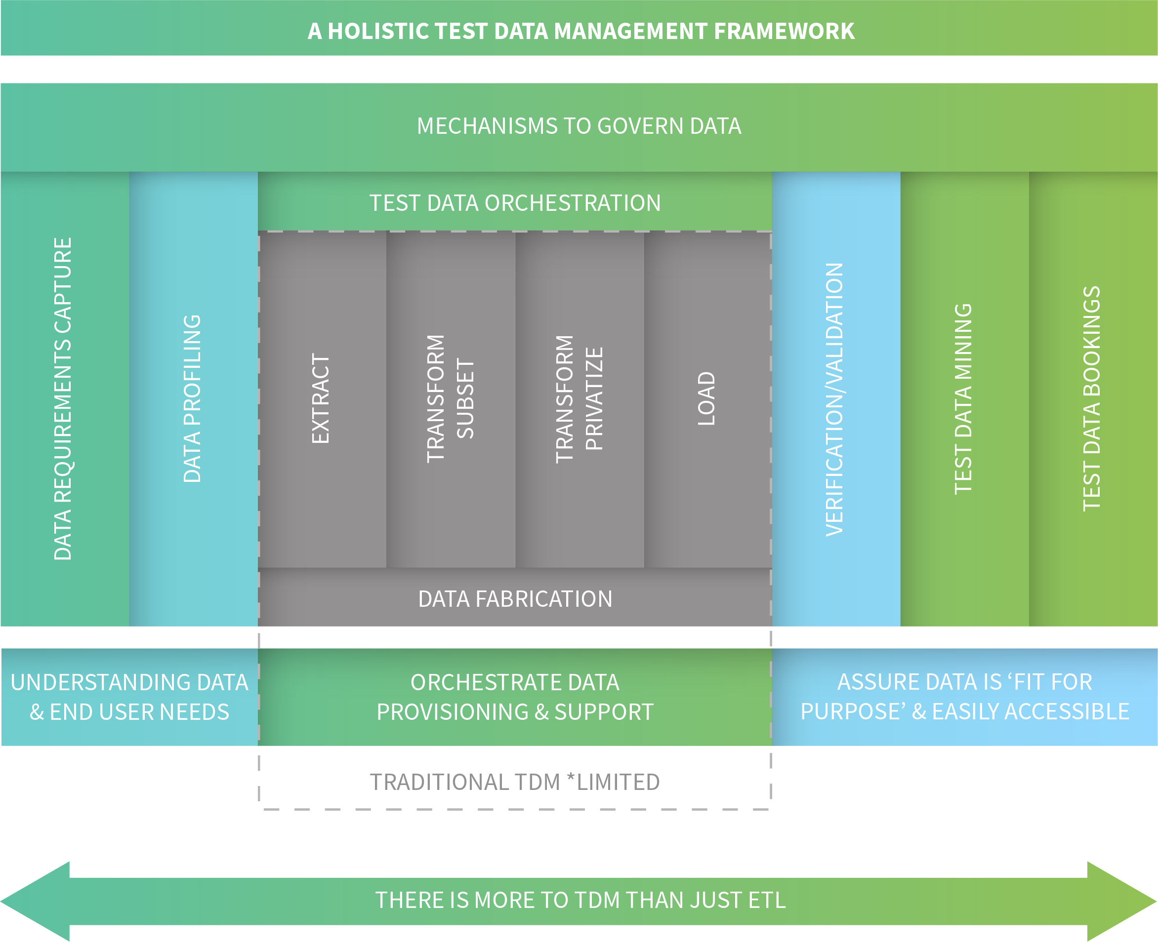 Enov8's Holistics Test Data Management Framework